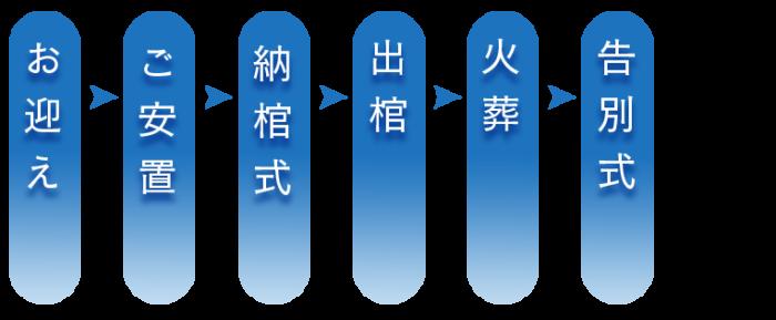 ファミリーホール鶴ヶ峰、一般葬 告別式 骨葬プランの流れ